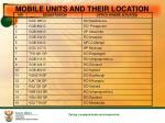 mobile units and their location