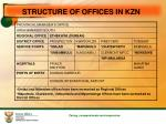 structure of offices in kzn