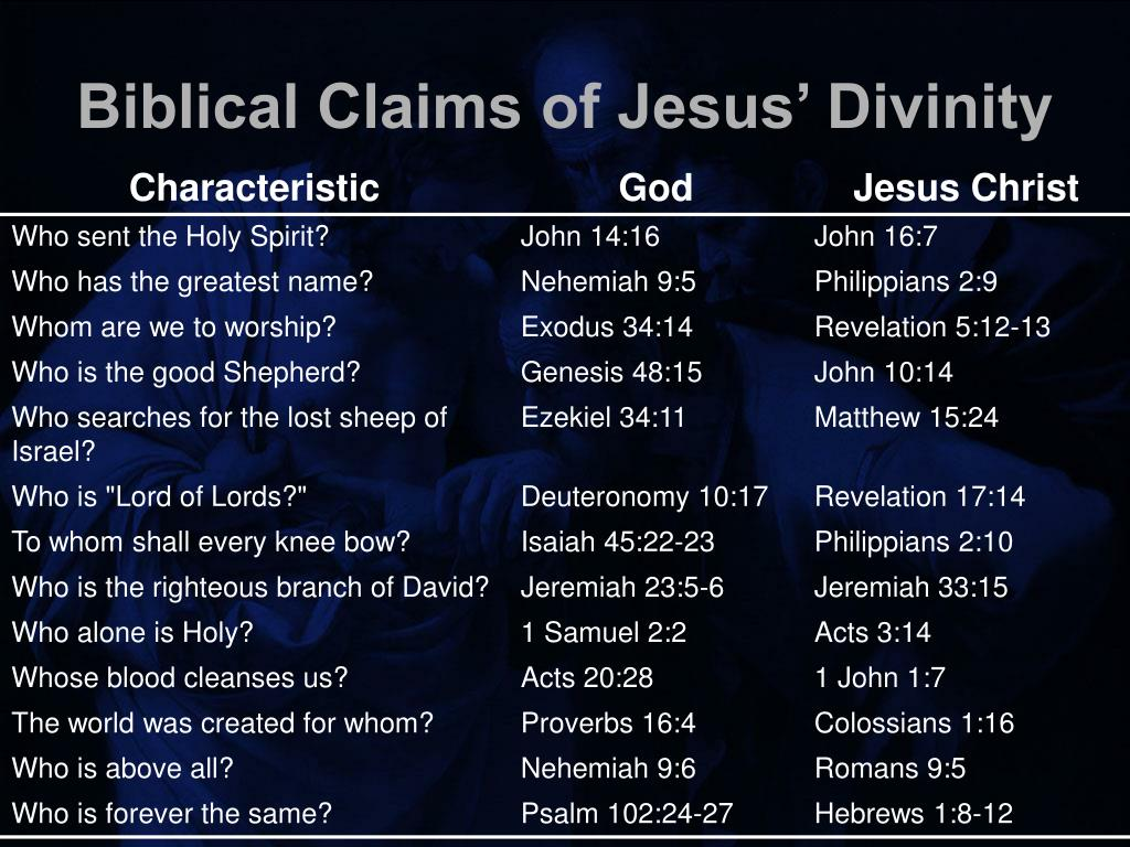 Biblical Claims of Jesus' Divinity