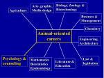 animal oriented careers18