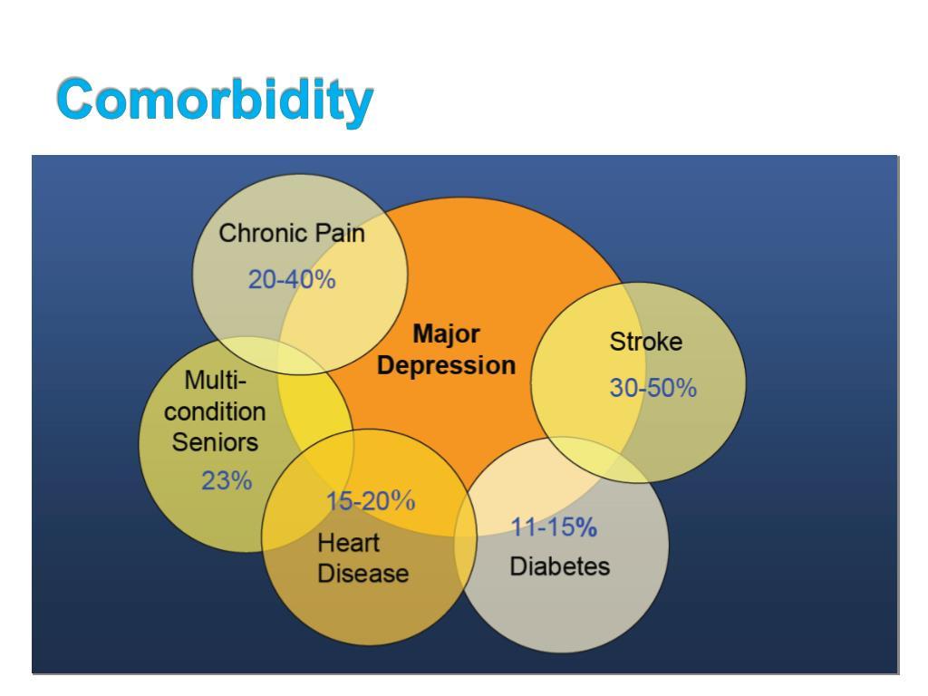 Comorbidity