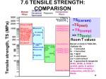 7 6 tensile strength comparison