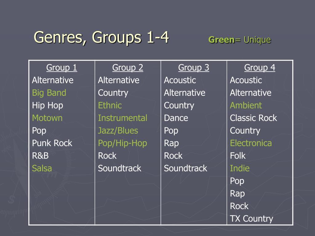 Genres, Groups 1-4