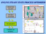 online steady state process optimizer
