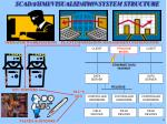 scada hmi visualization system structure