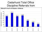 cedarhurst total office discipline referrals from 1 228 to 352