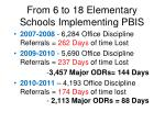 from 6 to 18 elementary schools implementing pbis