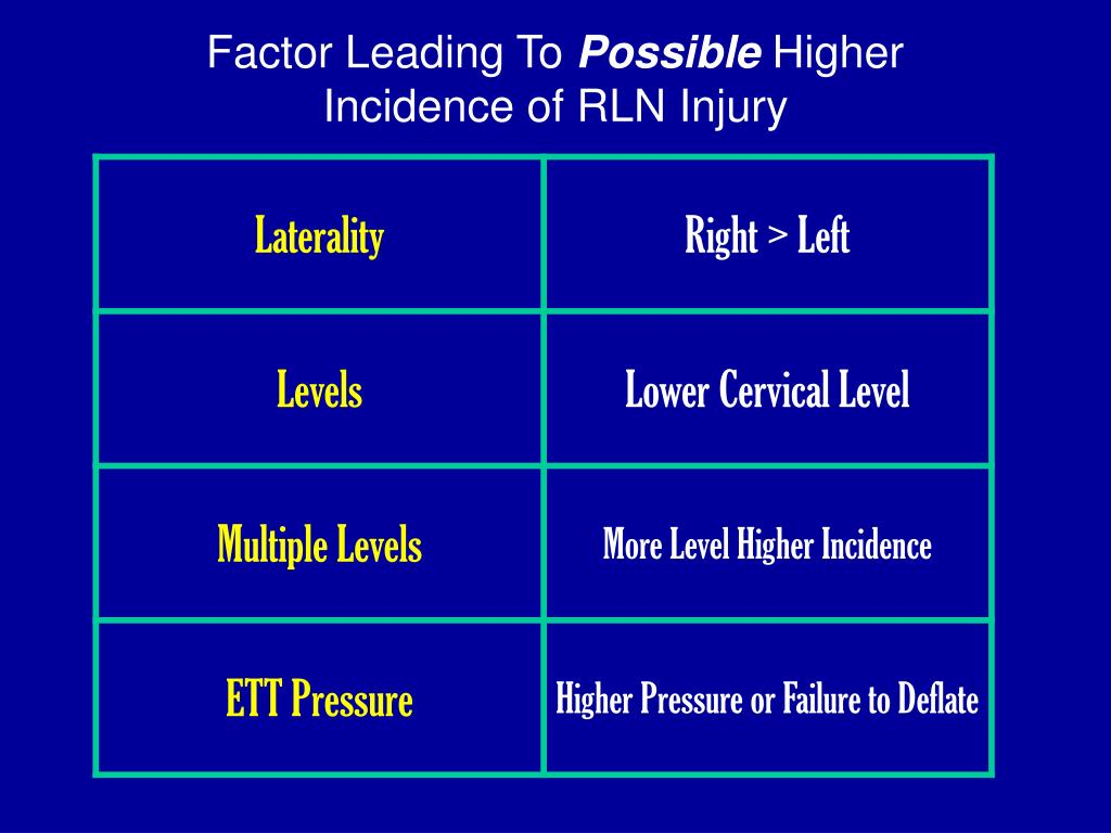 Factor Leading To