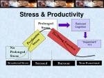 stress productivity