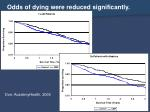 odds of dying were reduced significantly