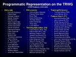 programmatic representation on the trwg crisp database 2000 200658