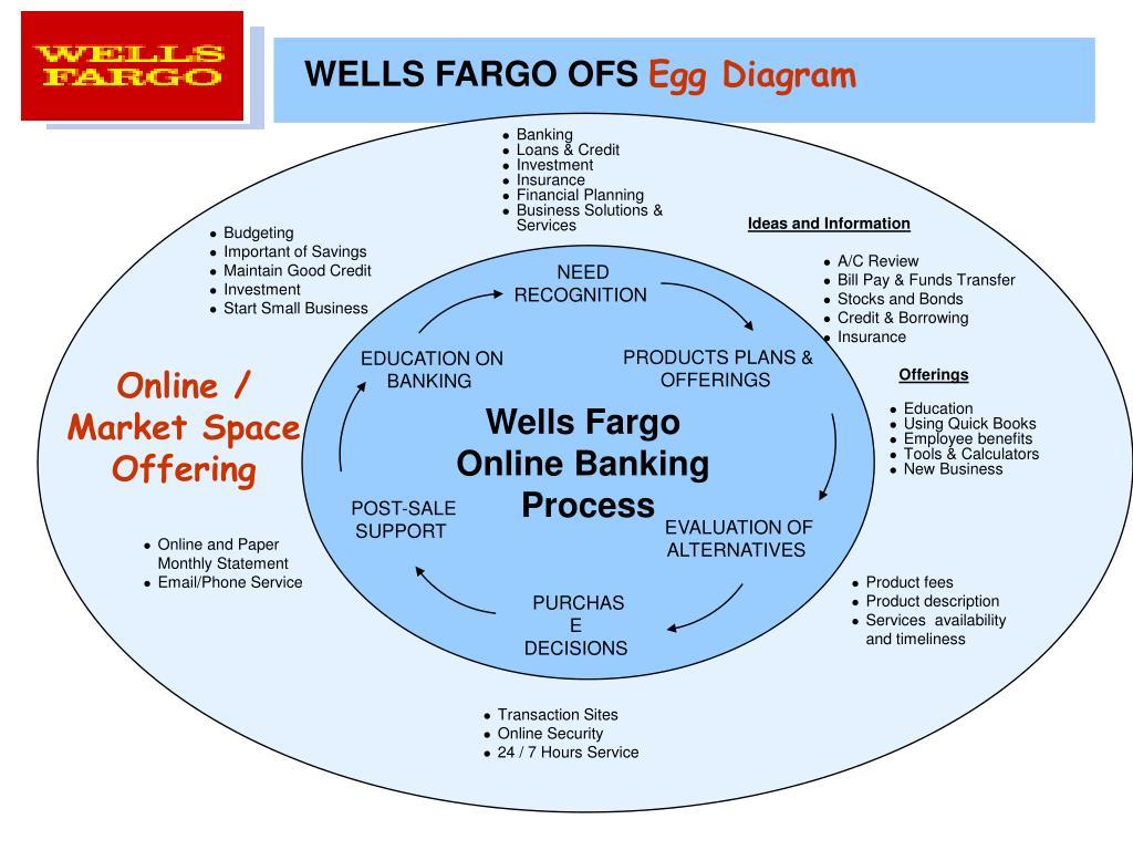 wells fargo online bill pay review