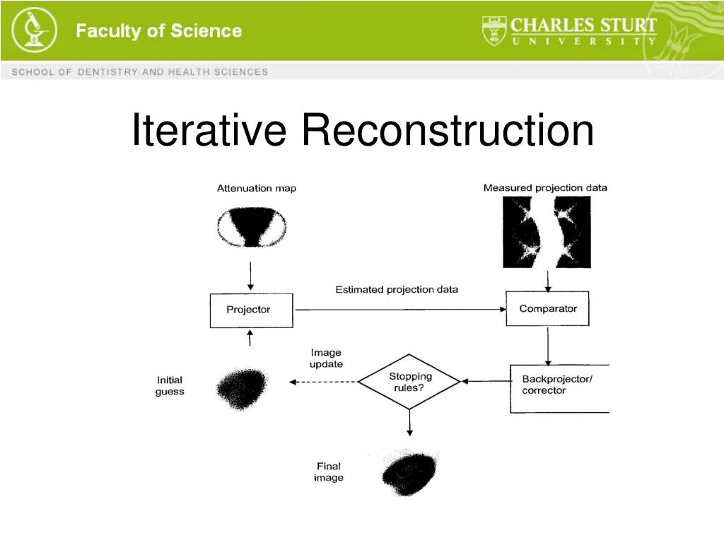 Iterative Reconstruction