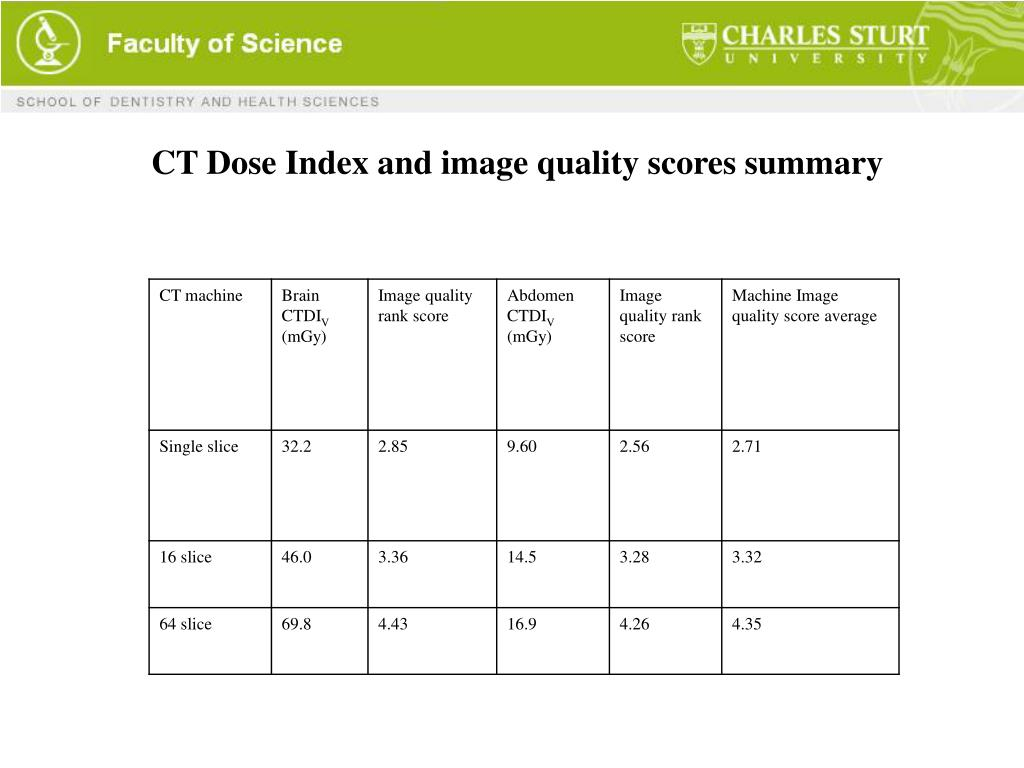 CT Dose Index and image quality scores summary
