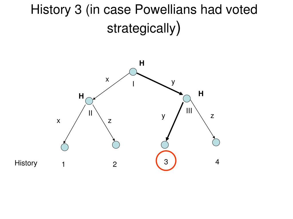 History 3 (in case Powellians had voted strategically
