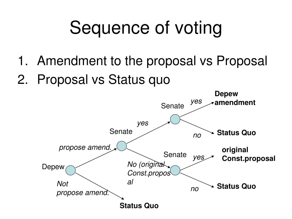 Sequence of voting