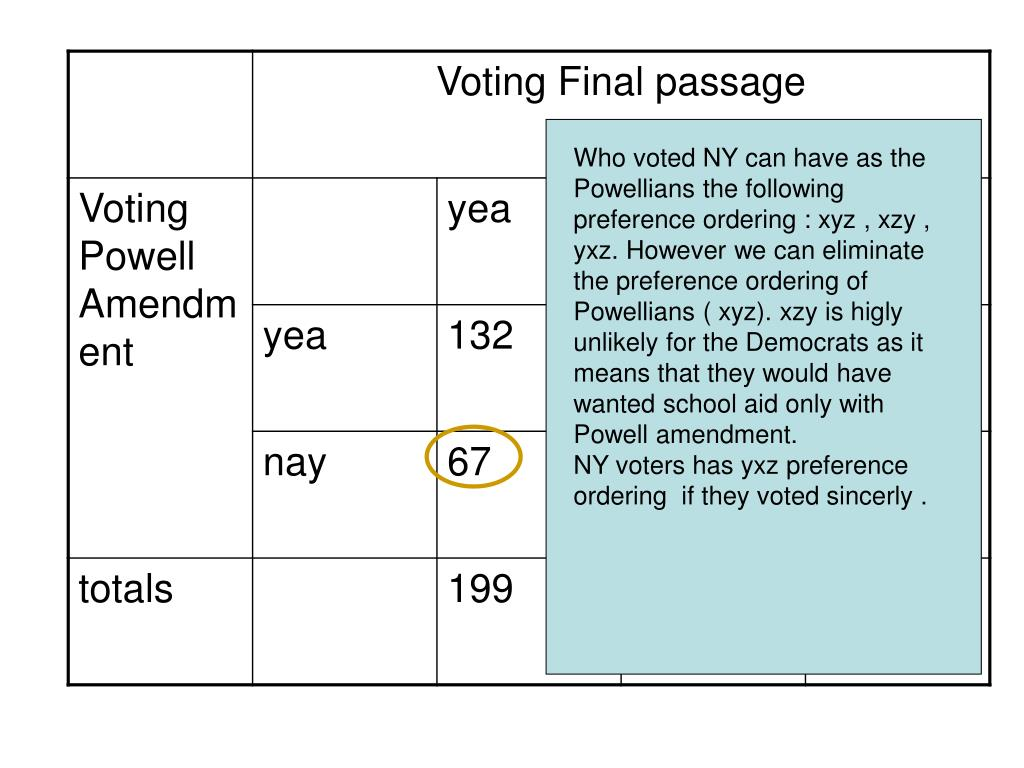 Who voted NY can have as the Powellians the following preference ordering : xyz , xzy , yxz. However we can eliminate the preference ordering of Powellians ( xyz). xzy is higly unlikely for the Democrats as it means that they would have wanted school aid only with Powell amendment.
