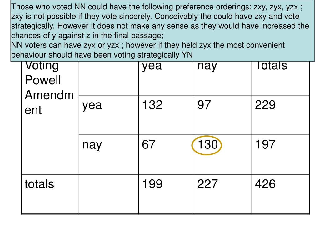 Those who voted NN could have the following preference orderings: zxy, zyx, yzx ; zxy is not possible if they vote sincerely. Conceivably the could have zxy and vote strategically. However it does not make any sense as they would have increased the chances of y against z in the final passage;