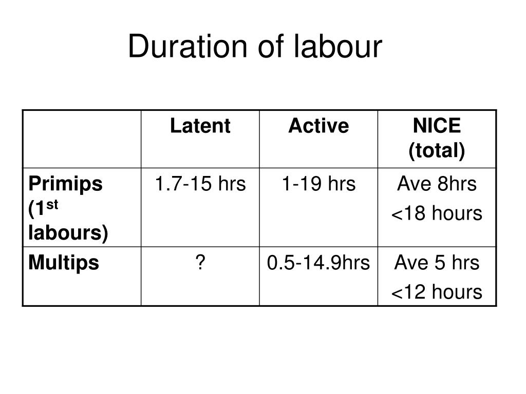 Duration of labour