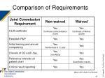 comparison of requirements