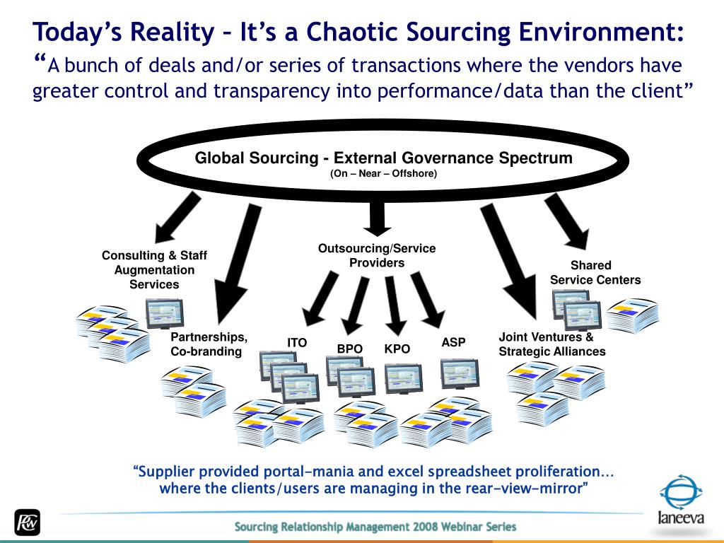 Today's Reality – It's a Chaotic Sourcing Environment: