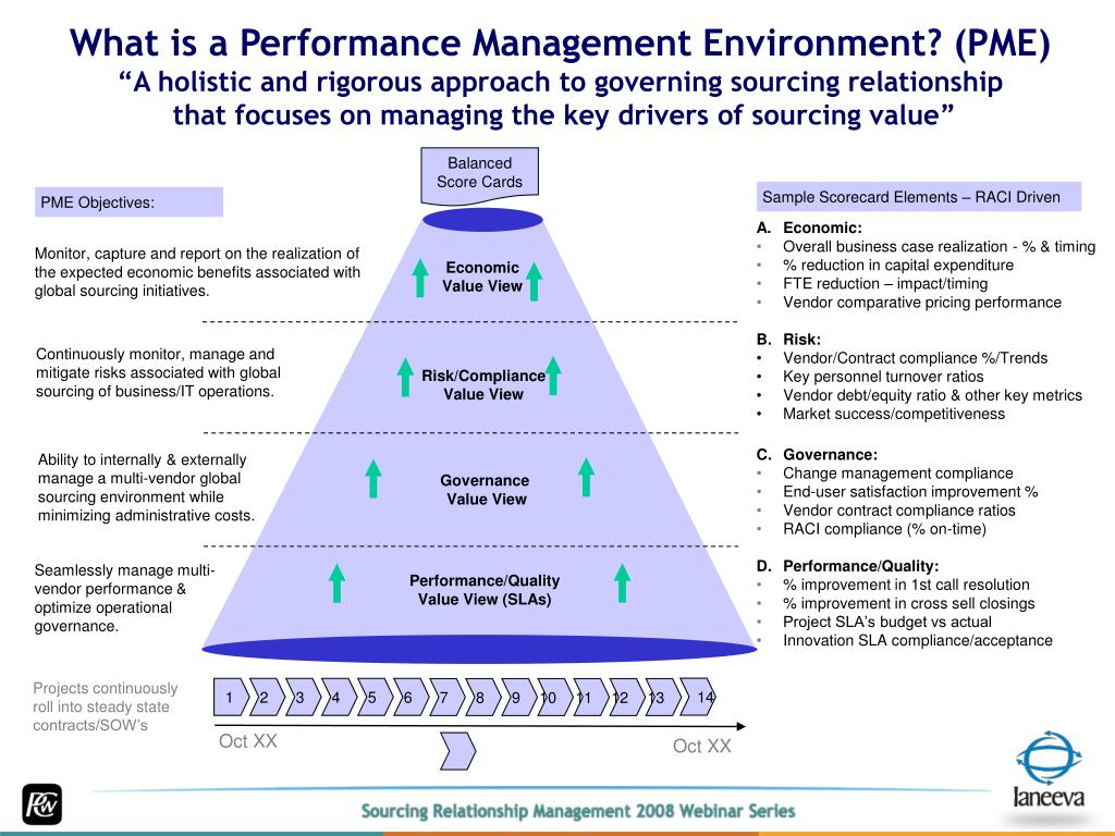 What is a Performance Management Environment? (PME)