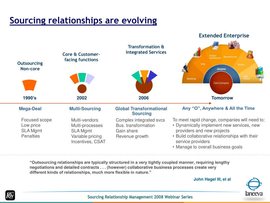 Sourcing relationships are evolving