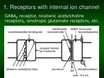 1 receptors with internal ion channel
