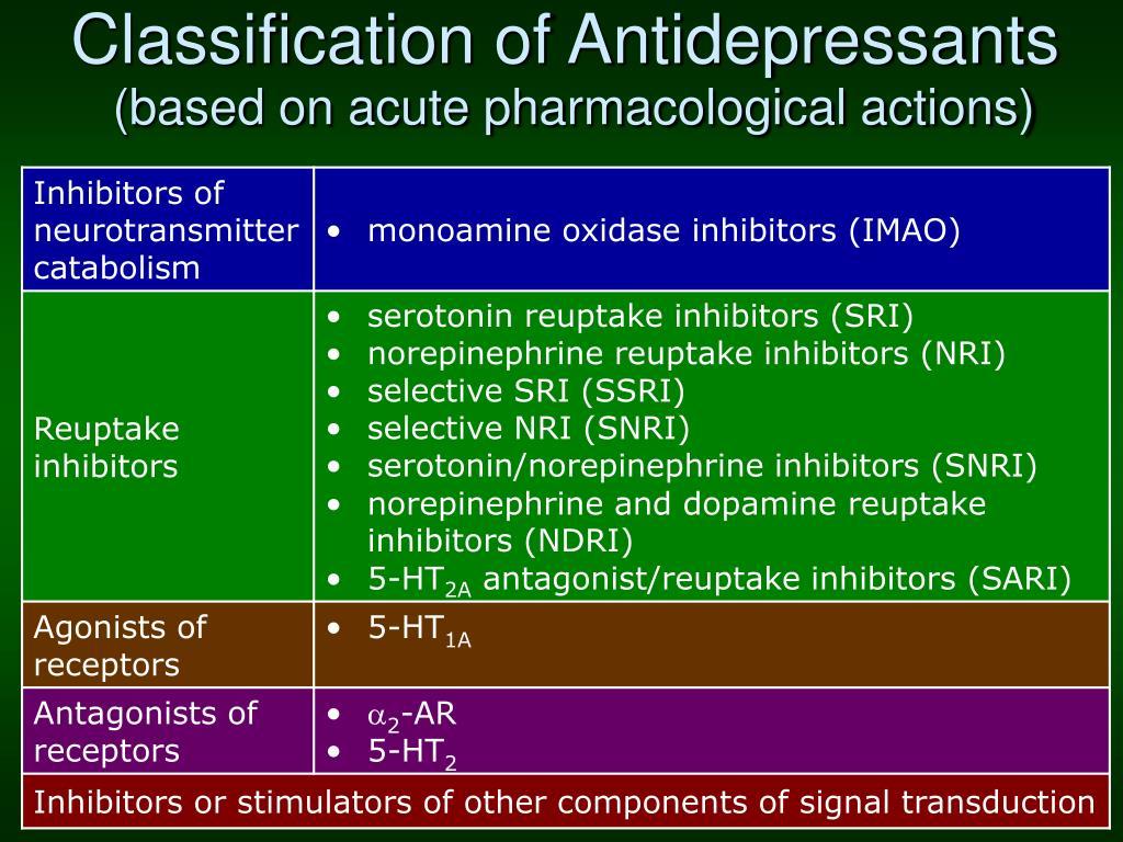 Classification of Antidepressants