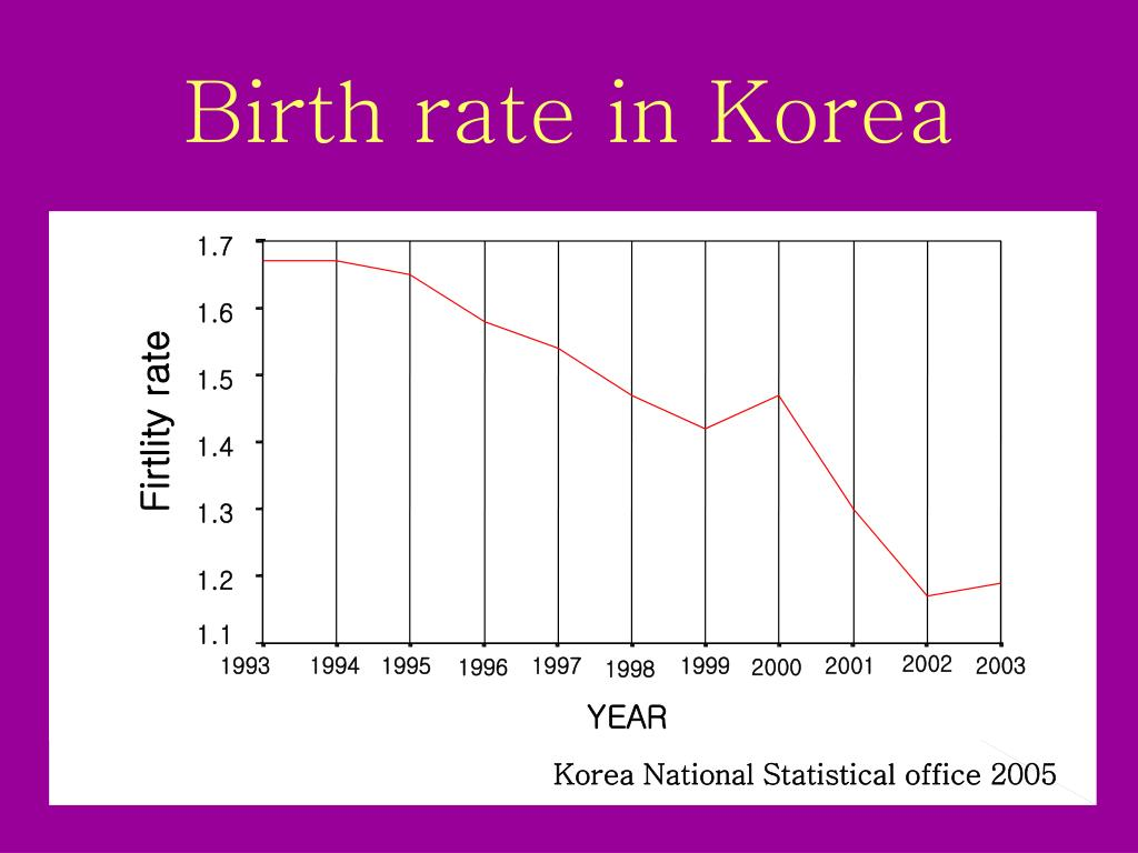 Birth rate in Korea