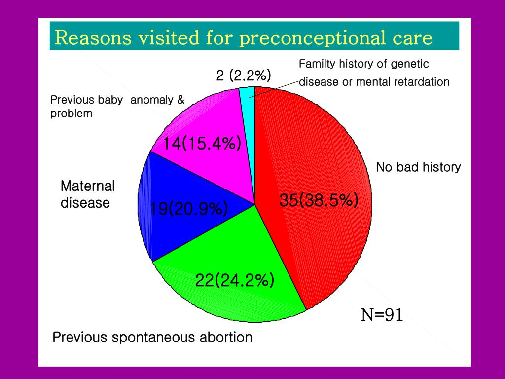 Reasons visited for preconceptional care