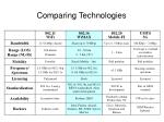 comparing technologies