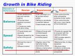 growth in bike riding