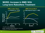 more increase in bmd with long term raloxifene treatment