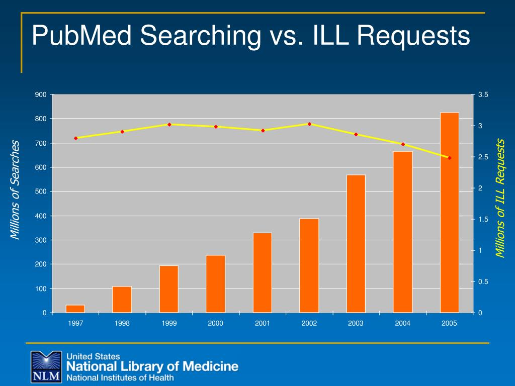 PubMed Searching vs. ILL Requests