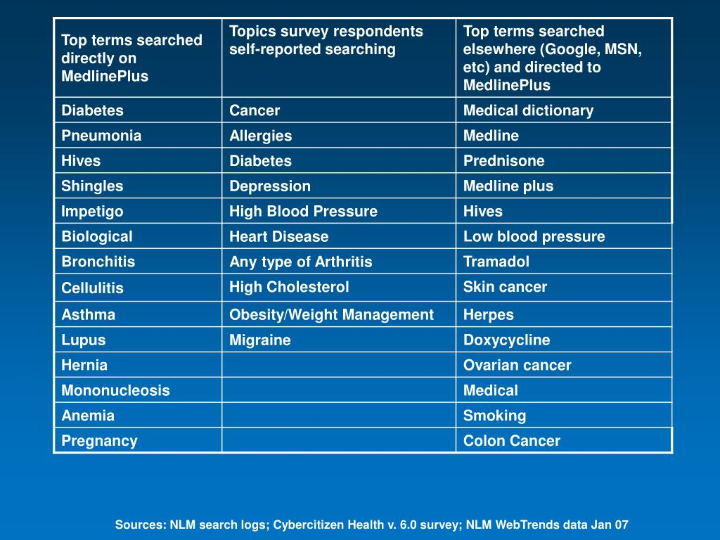 Sources: NLM search logs; Cybercitizen Health v. 6.0 survey; NLM WebTrends data Jan 07