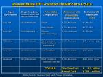 preventable hht related healthcare costs