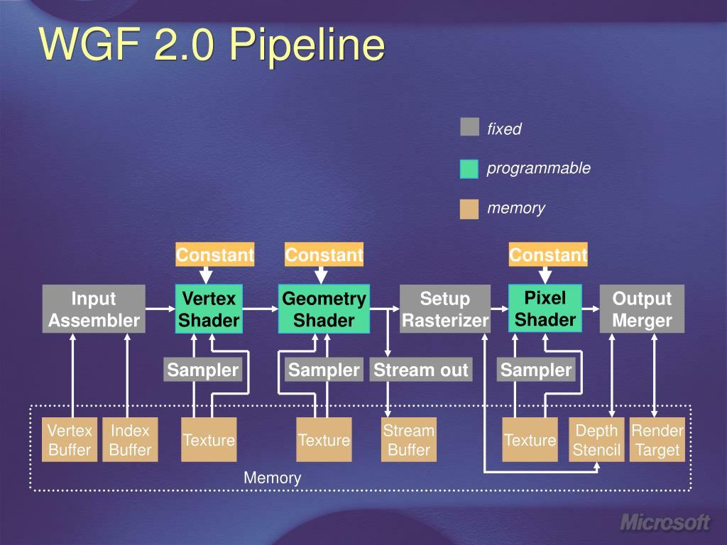 WGF 2.0 Pipeline