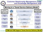 customer relationship management crm and knowledge management km