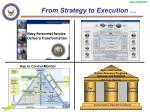 from strategy to execution