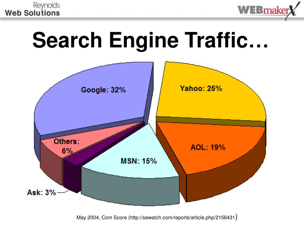 Search Engine Traffic…