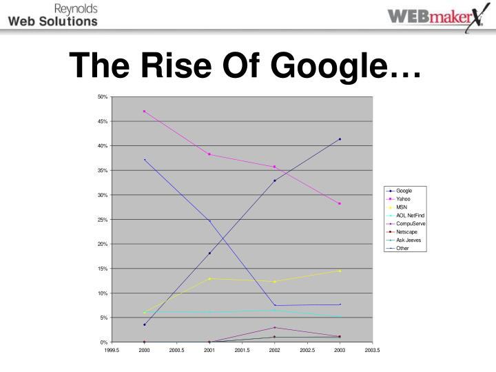 The rise of google