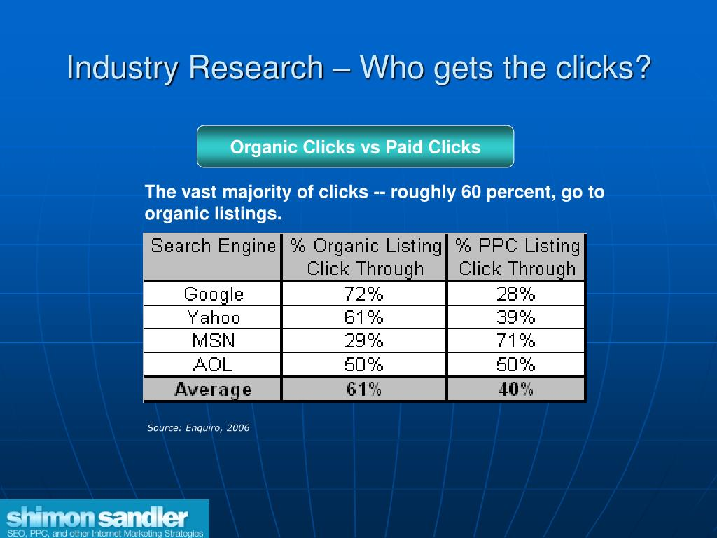 Industry Research – Who gets the clicks?
