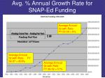avg annual growth rate for snap ed funding