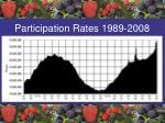 participation rates 1989 2008