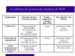plan de gestion des d chets du btp le sch ma de gestion des d chets du btp24