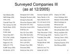 surveyed companies iii as at 12 2005