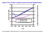 figure 5 12c trends in engine power and power displacement