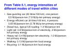 from table 5 1 energy intensities of different modes of travel within cities