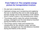from table 5 4 the complete energy picture for transportation involves